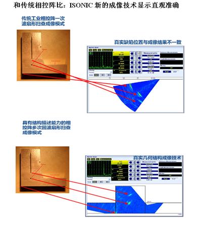 相控阵检测非传统的成像模式